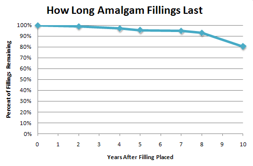 Graph Showing How Long Amalgam Fillings Last