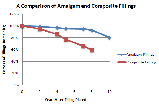 A Graph Comparing the Length of Time That Amalgam and Composite Fillings Last