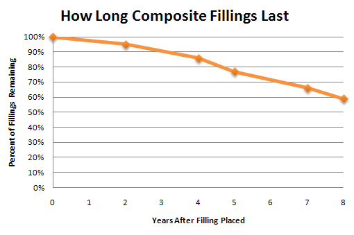 How Long Composite (Tooth-colored) Fillings Last
