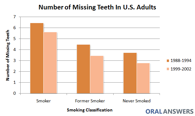 Smoking Is Associated With Tooth Loss