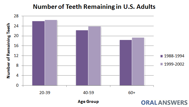 Average Number of Teeth Remaining In U.S. Adults
