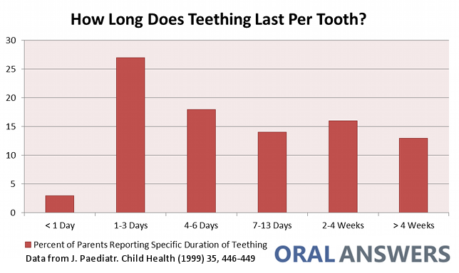 How Long Does Teething Last?
