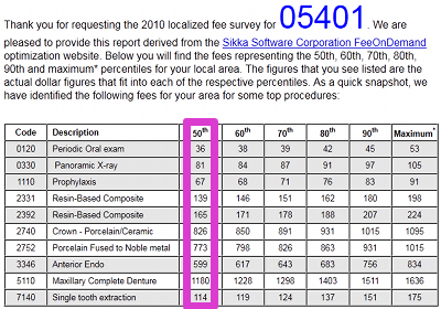 Sample Dental Fee Survey