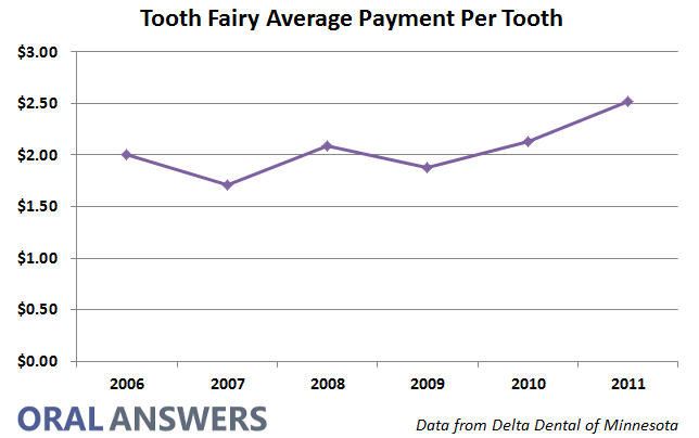 A Graph of How Much the Tooth Fairy Has Paid