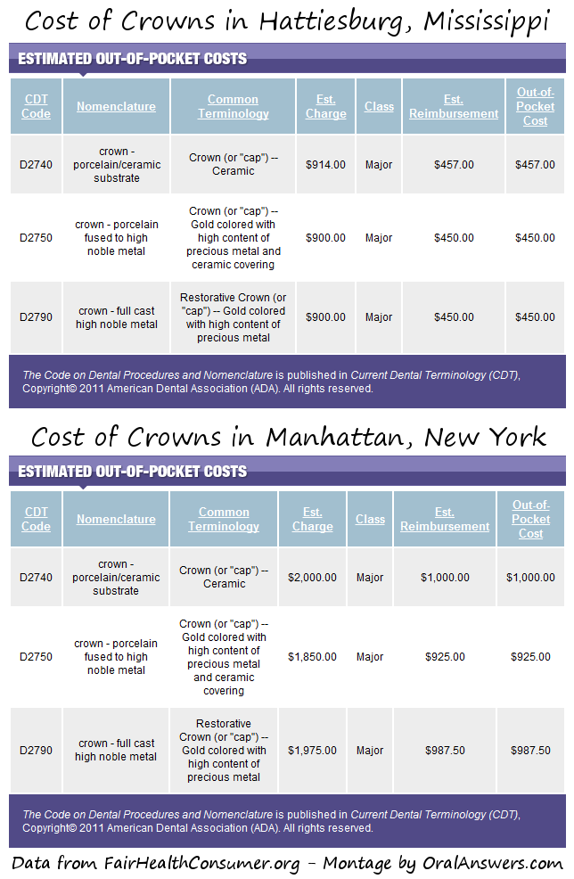 Comparing the Average Dental Fees in Two Areas