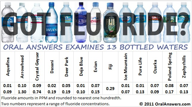 Fluoride Concentration of Bottled Water